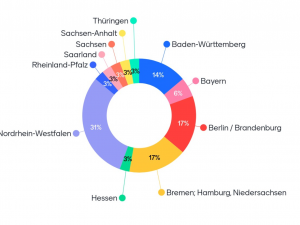 Herkunft der Teilnehmer nach Bundesländern